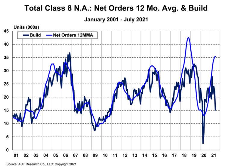Class 8 Net Orders - 202107