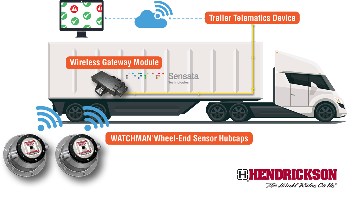 Hendrickson WATCHMAN Wheel-end Sensor Technology for Trailers