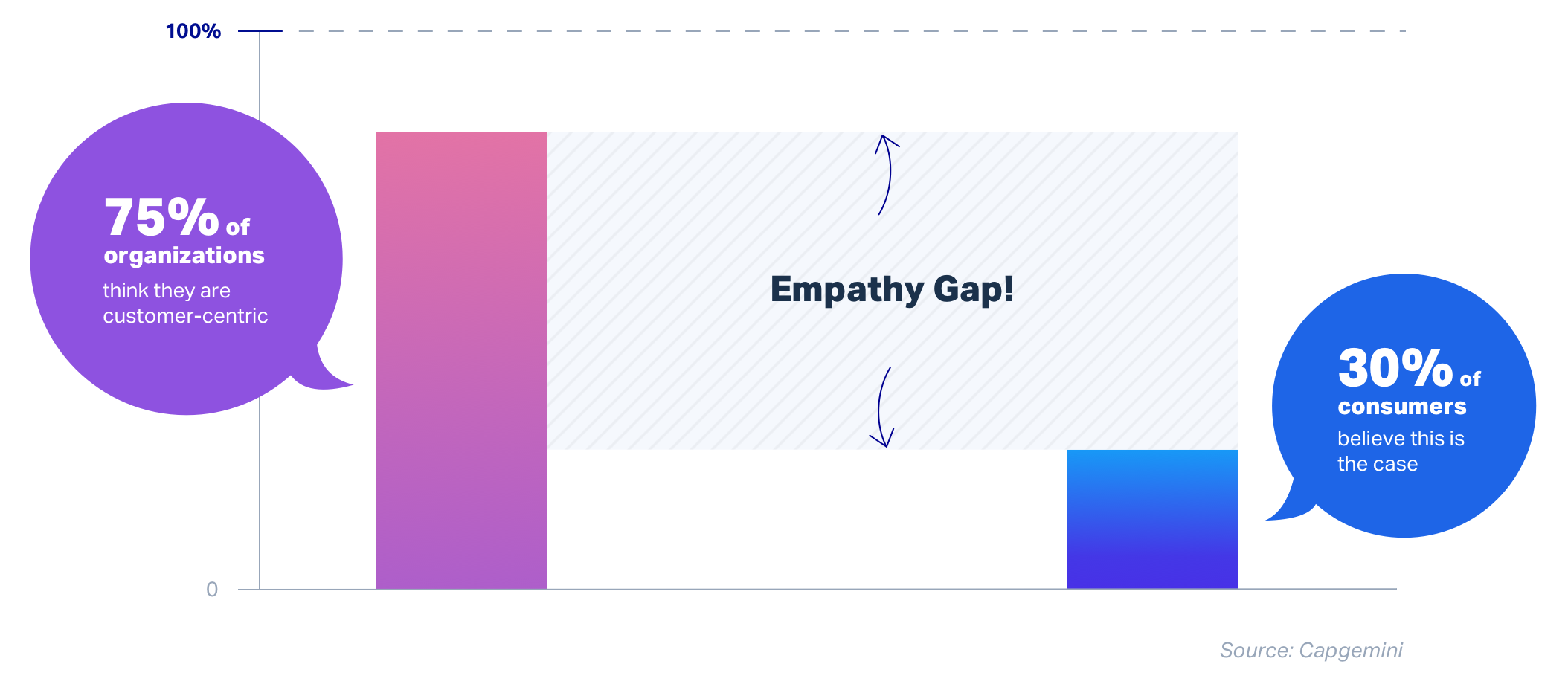 Empathy Gap iLoyal CX Customer Experience