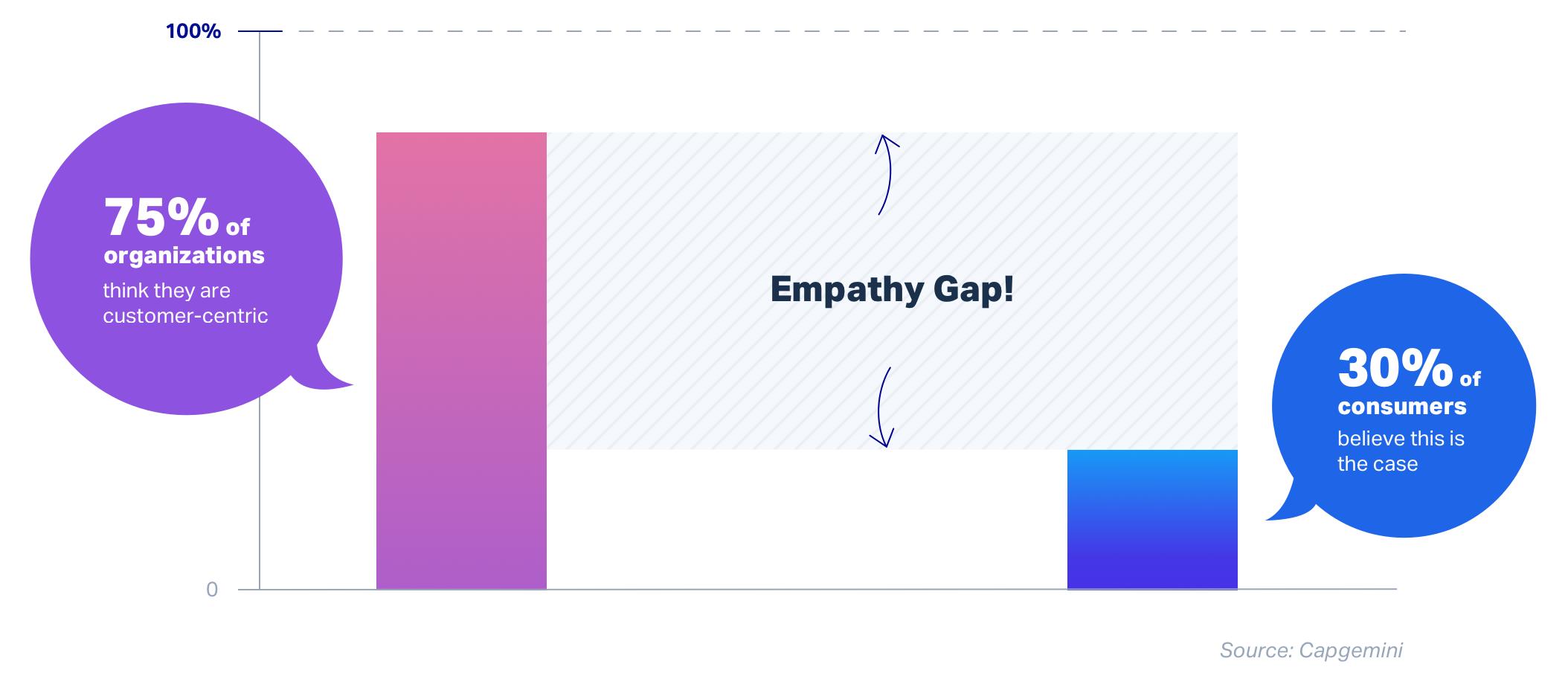 Empathy Gap iLoyal CX Customer Experience