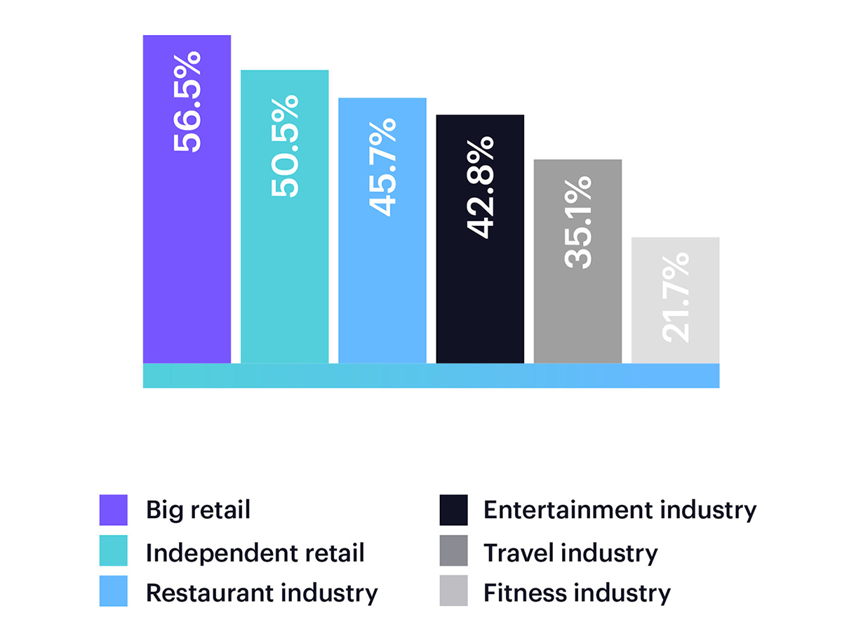 re-engagement-offers-by-industry