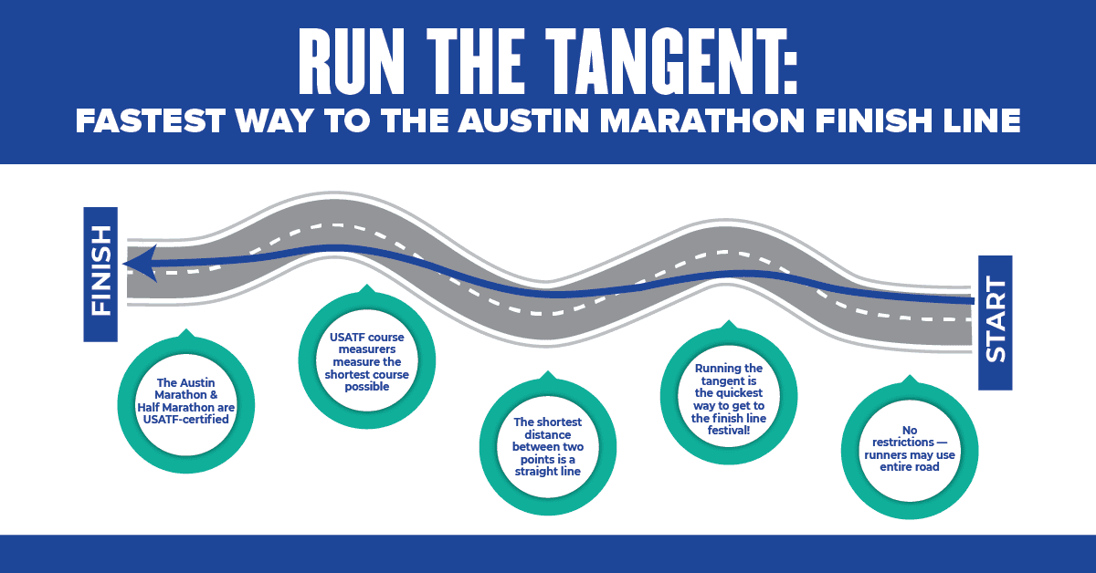 Infographic informing runners how to run the tangent during the Ascension Seton Austin Marathon and what it means.