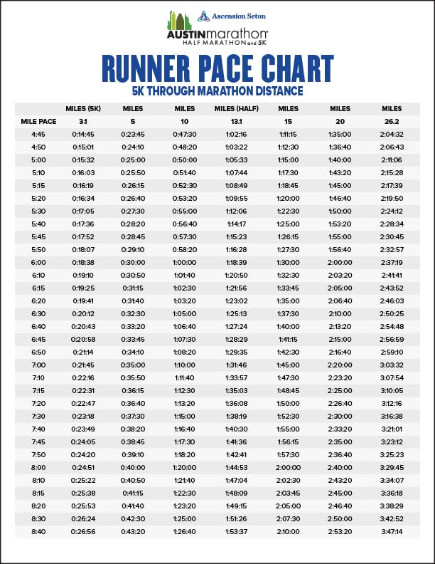 Runner Pace Chart for 5K Half Marathon and marathon finish time prediction