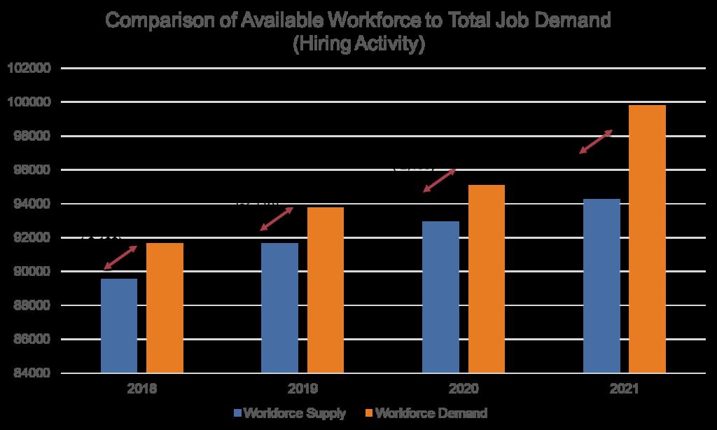 Racine County Projected Workforce Gap