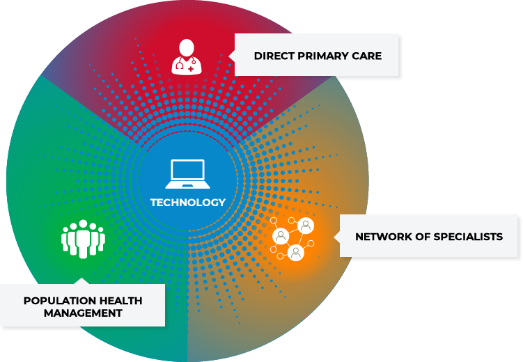 Technology, Direct Primary Care, Population Health Management, Network of Providers - Relationship Infographic