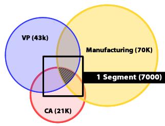 4TM Segmentation Strategy 20160812 ds v1