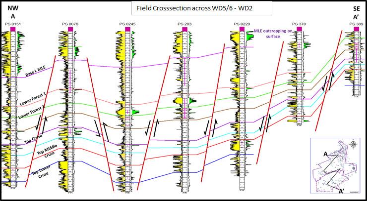 Field Crosssection