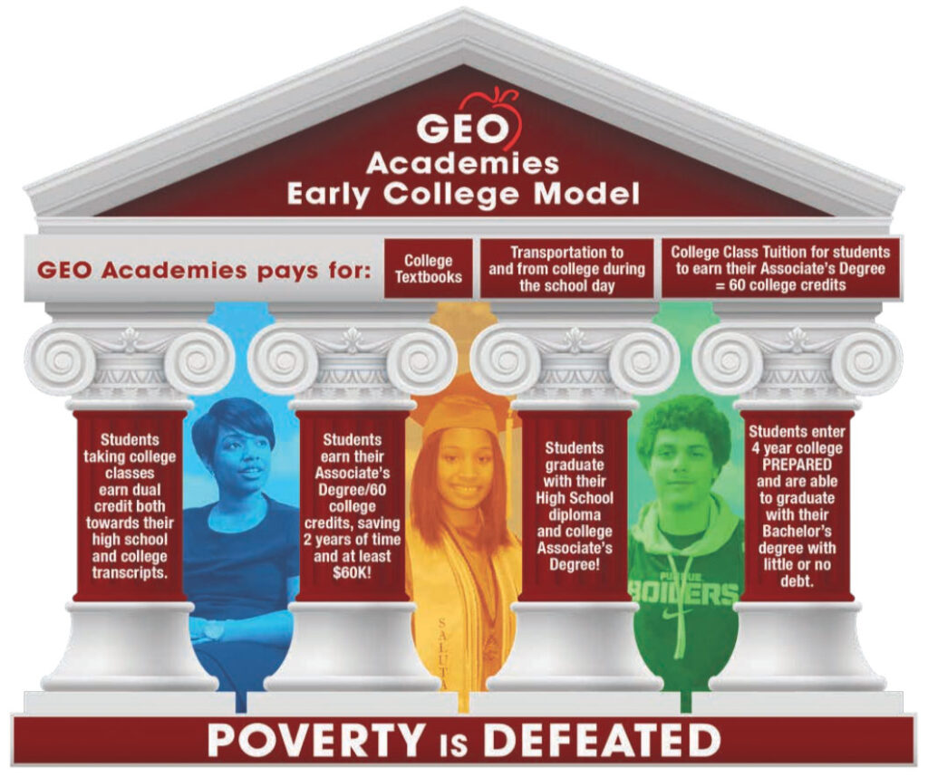 GEO Academies Early College Model – Poverty is Defeated