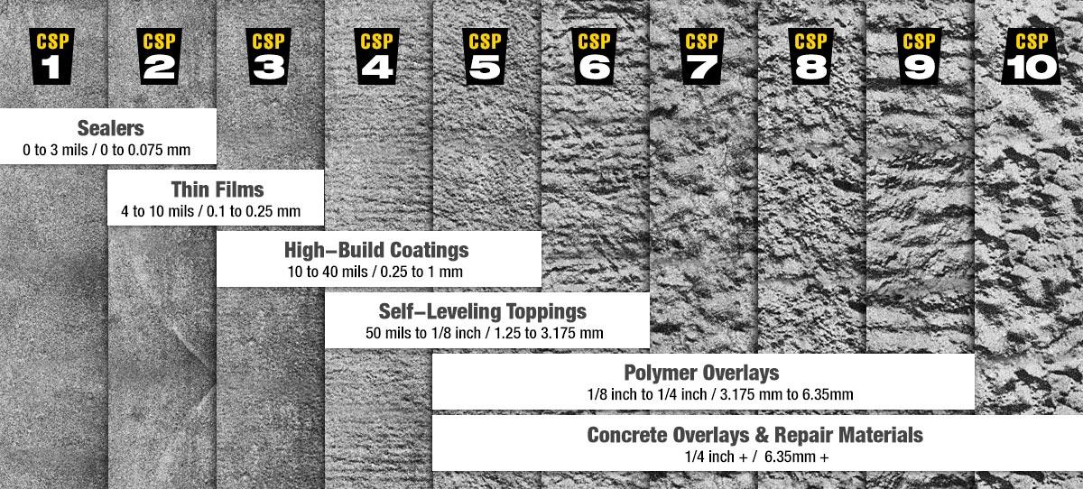 CSP-Materials-Chart