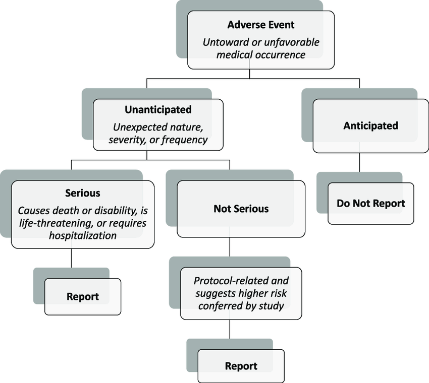 Example of a branching scenario about adverse events of a drug