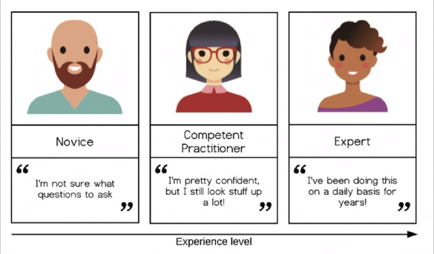 Graphic showing three cartoon employees. Each has different levels of expertise on the topic of interest. The pretest will differentiate between the three and provide training relevant to their expertise.