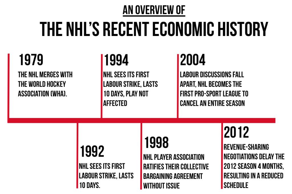 NHL Economic Timeline