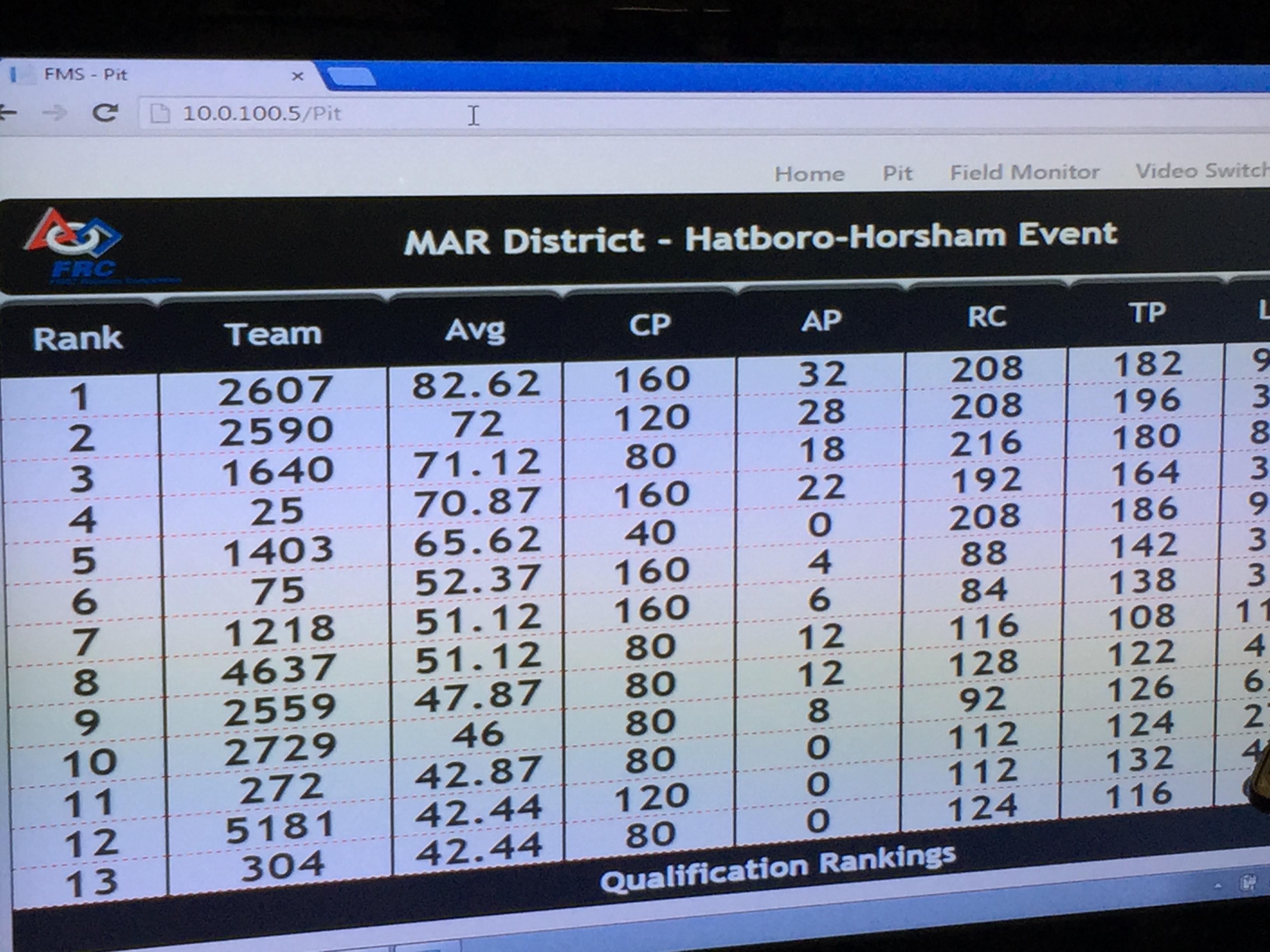 2015 FRC District Winner - Hatboro Horsham