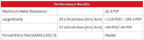 Casement Window Series 238SN – Performance