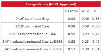 Designer Fixed Window 238 – Energy