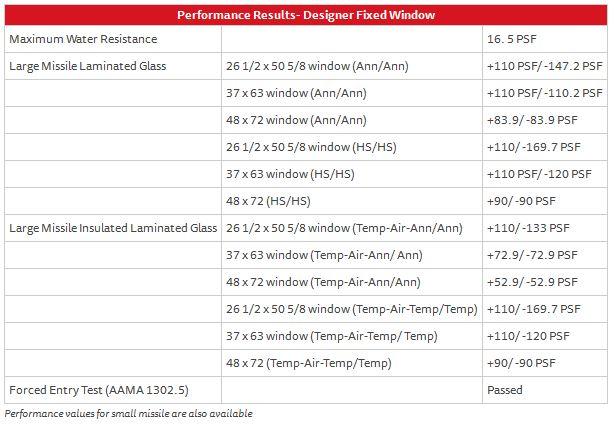 Designer Fixed Window 238 – Performance