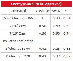 Designer Fixed Window Series 130 – Energy