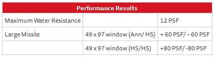 Fixed Window Series 130 – Performance