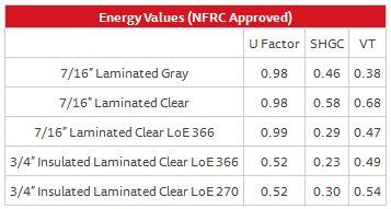 Fixed Window Series 238 – Energy