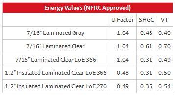 Fixed Window Series 410 – Energy