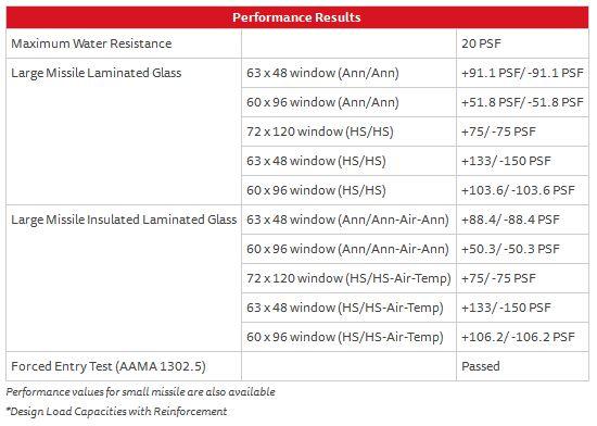 Fixed Window Series 410 – Performance