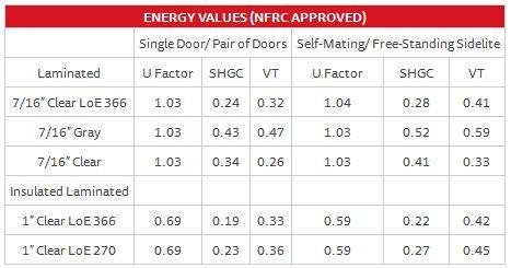 French Door Series 160 – Energy