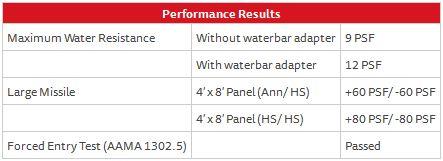 Sliding Series 150 Door – Performance
