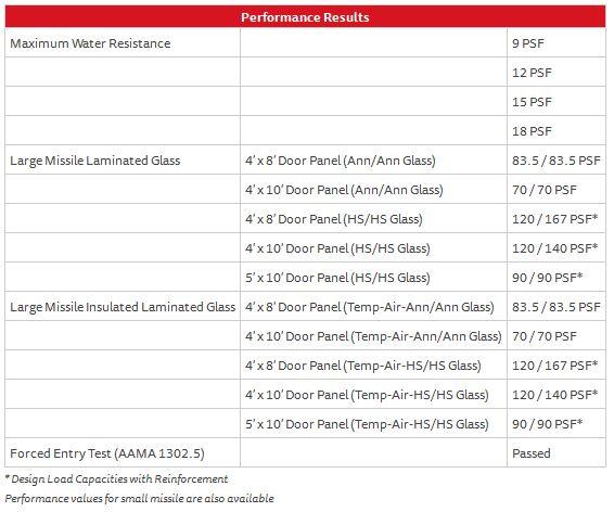 Sliding Series 560 doors – Performance