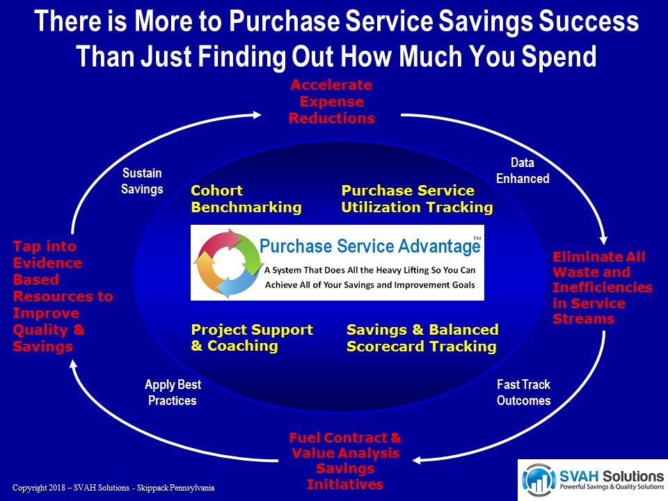 Purchase Service Advantage