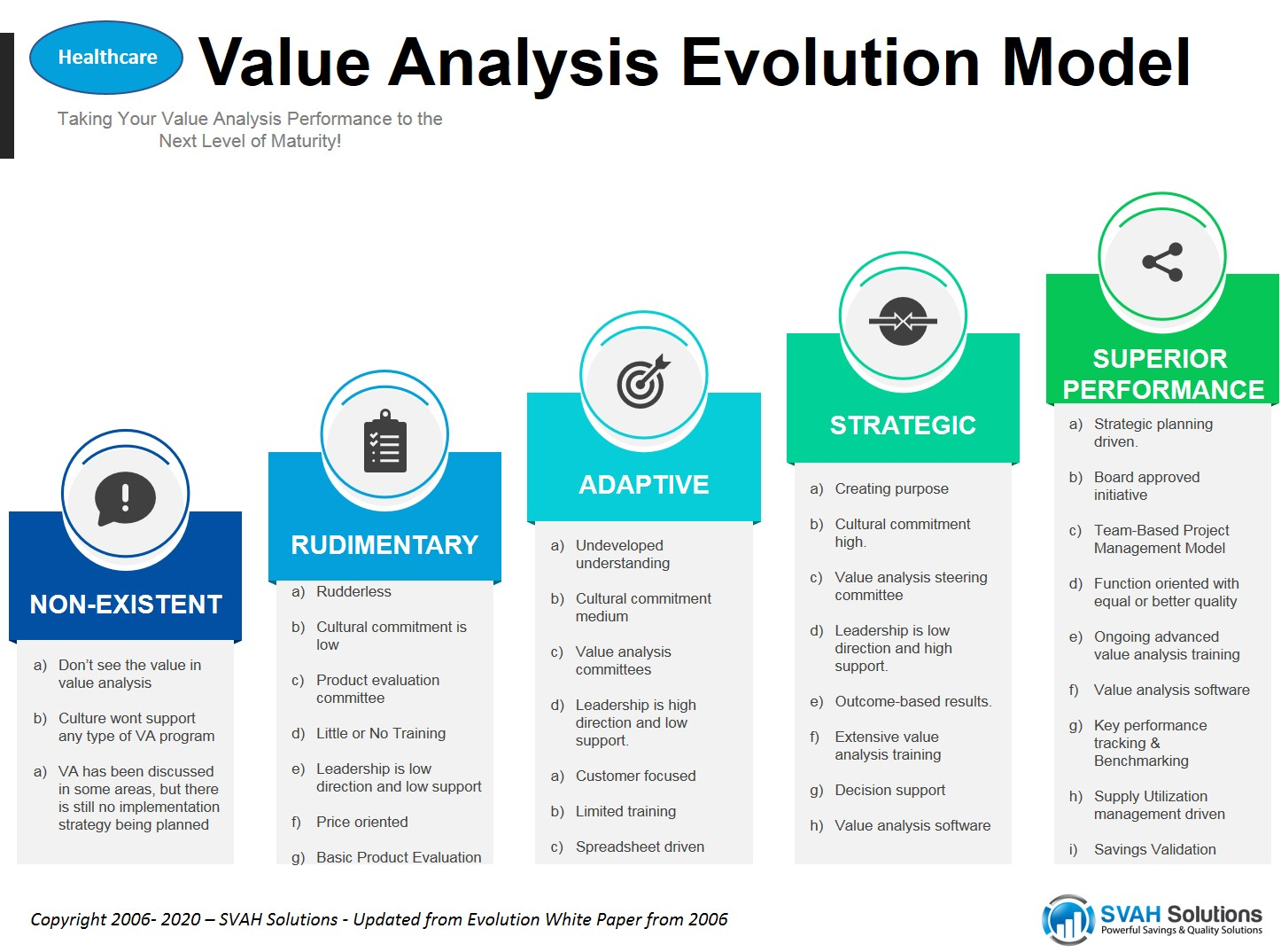Healthcare Value Analysis Evolution SVAH Solutions