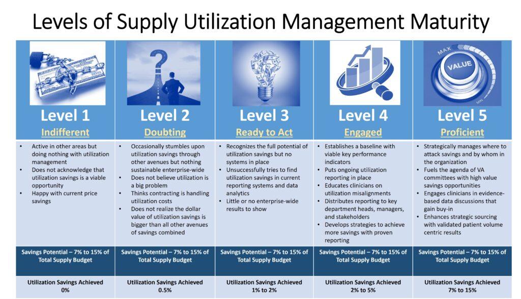 Supply Utilization Management Maturity Model