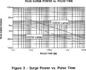 silicon diodes figure 3