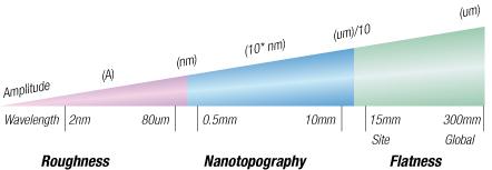 MDZ-Flatness and Nanotopography-Description 2