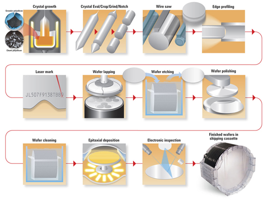 Semiconductor-Wafer-Manufacturing-550