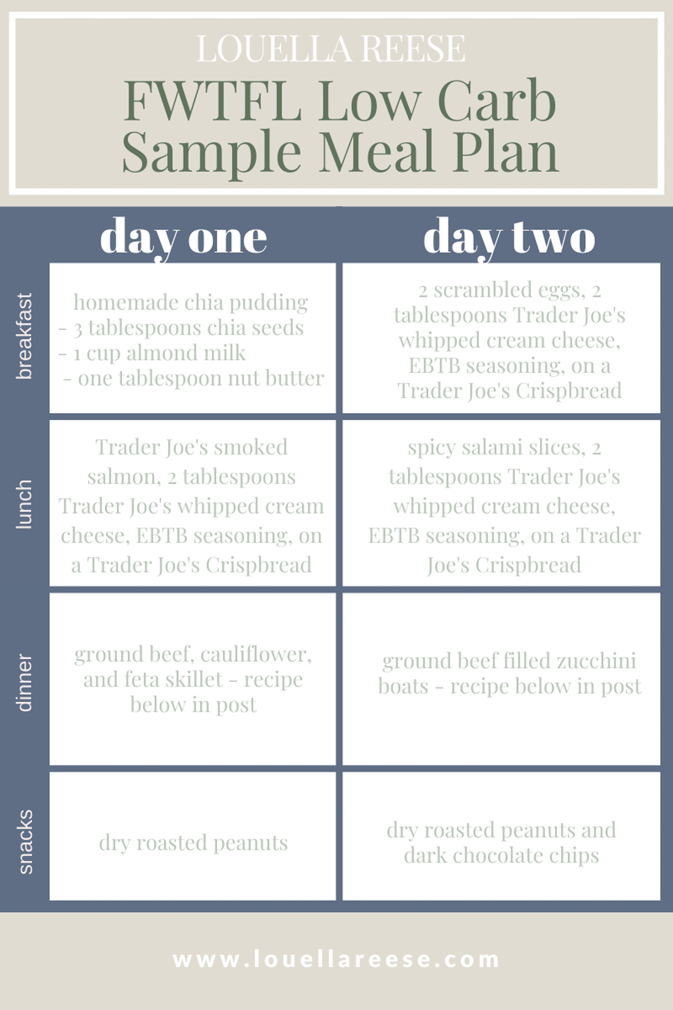 FWTFL Low Carb Days Meal Plan | Low Carb Day Meal Ideas featured on Louella Reese
