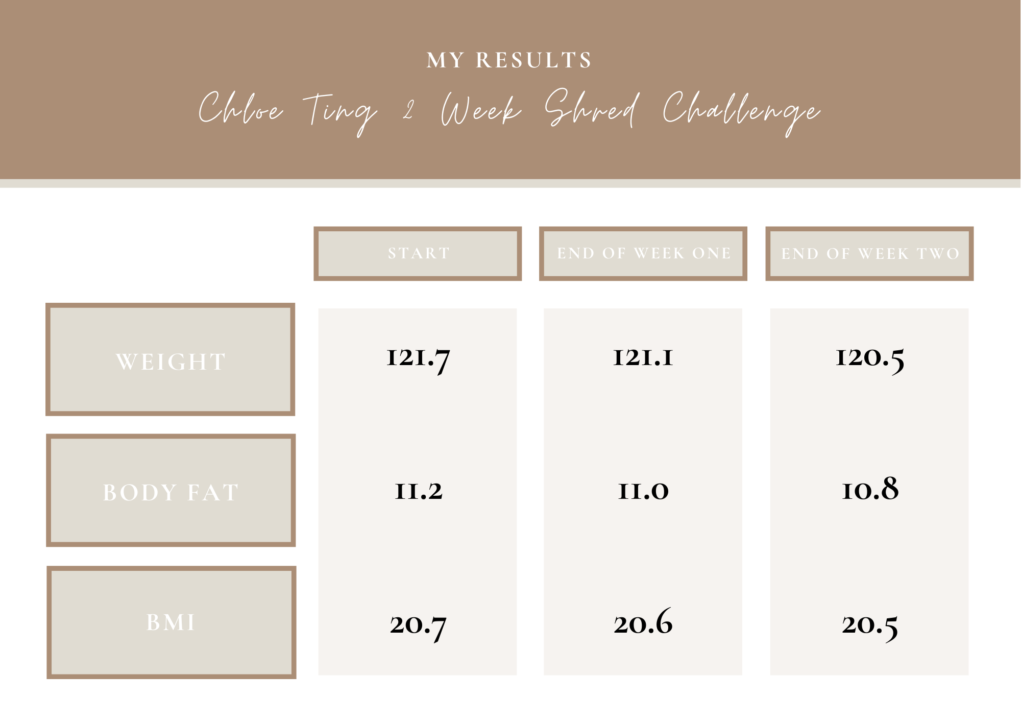 Chloe Ting 2 Week Shred Challenge Results | Louella Reese