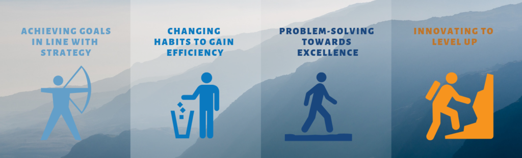 Te Six Sigma journey to success.