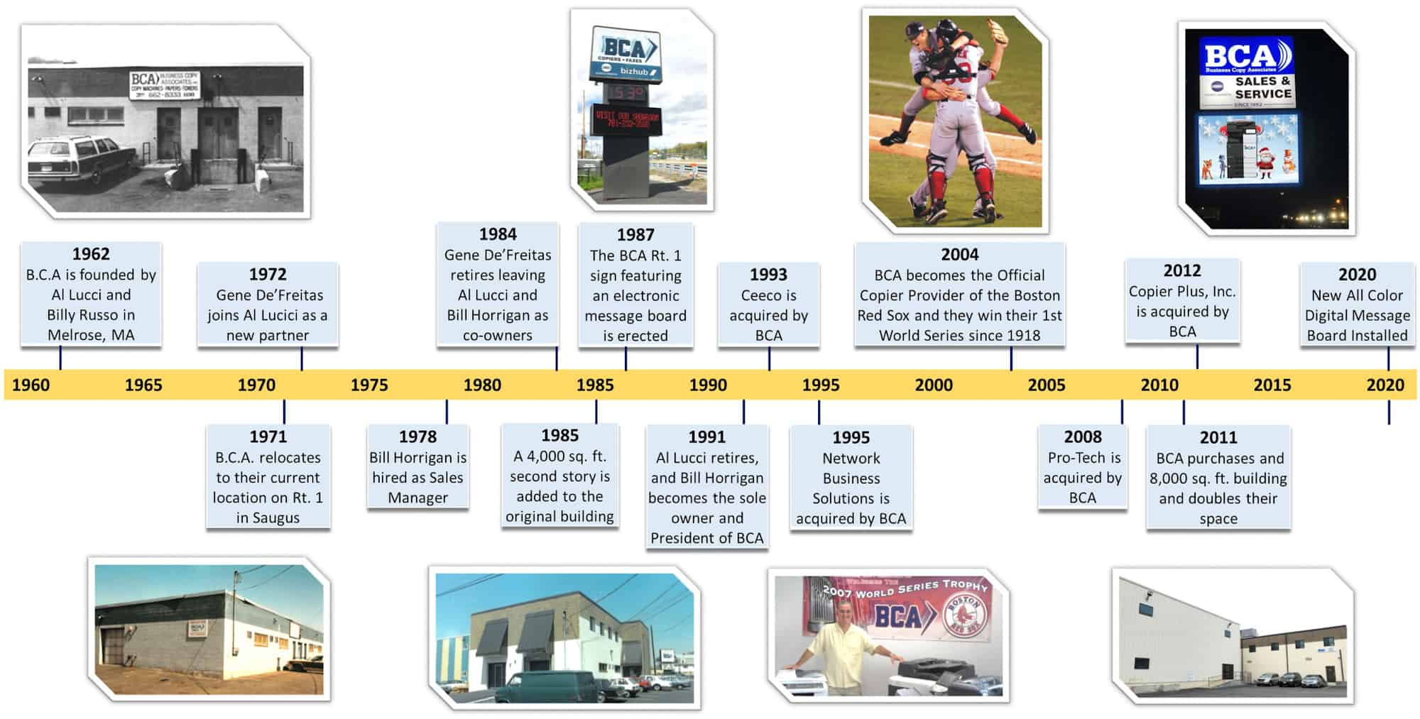Business Copy Associates timeline
