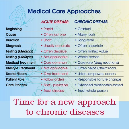 Chronic disease approach autoimmune disease digestive disorders memory loss hormonal imabalances bloating IBS chornic pain fatigue health and wellness center Peoria AZ chiropractic acupuncture
