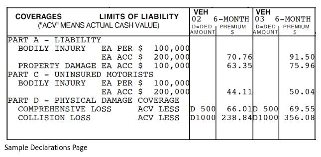 auto insurance coverage sample