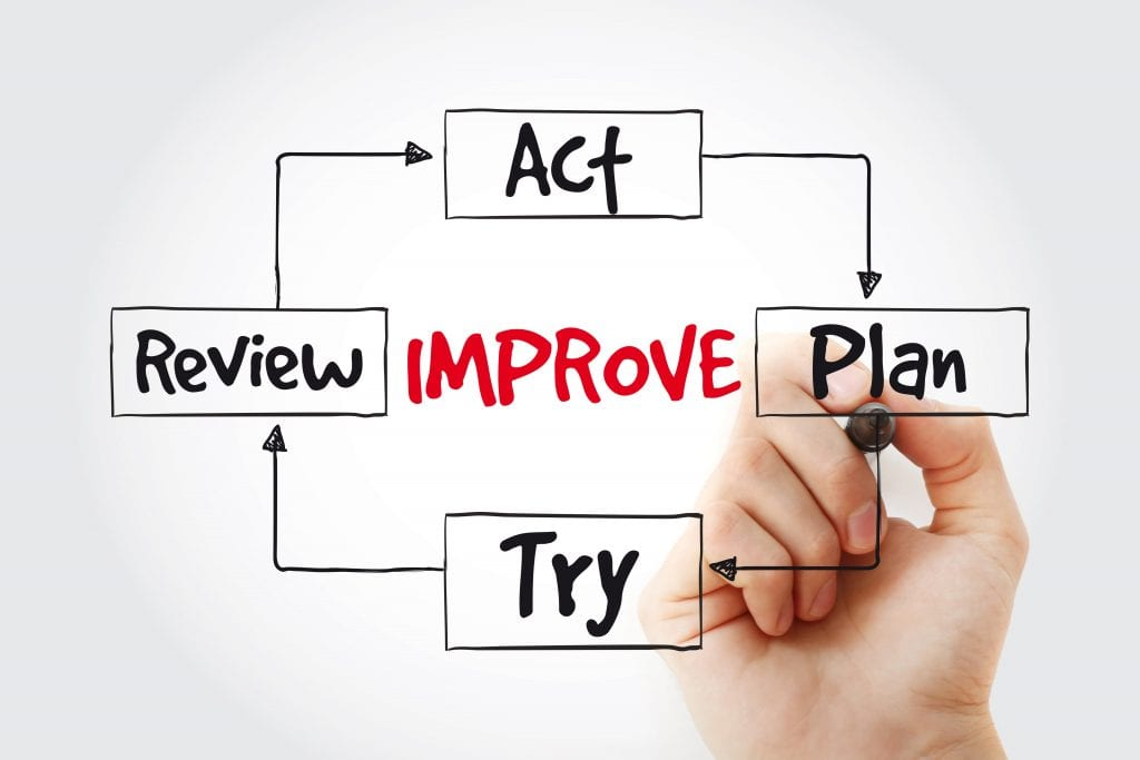 The words Act, Plan, Try, Review around the word Improve