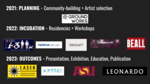 Logos for Criptech Incubator partners
