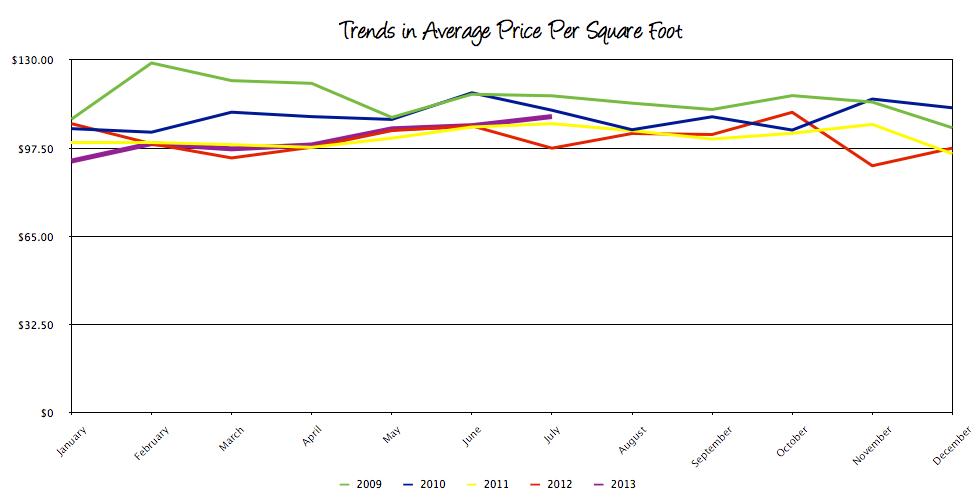 Harrisonburg Real Estate Average Price Per Square Foot: July 2013