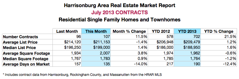 Harrisonburg Area Real Estate Market Report: July 2013 Contracts