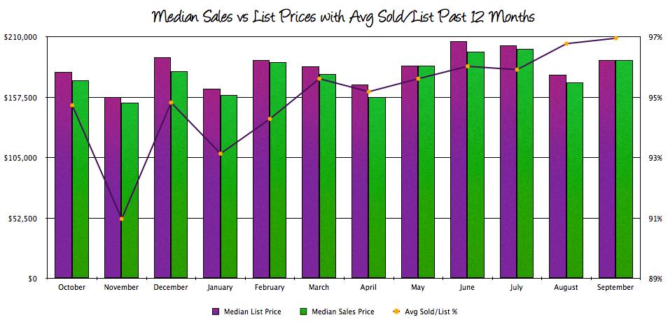 Harrisonburg Real Estate: Sales Prices and Sold/List Percentage 2013