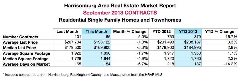 Harrisonburg Real Estate: Contracts 2013