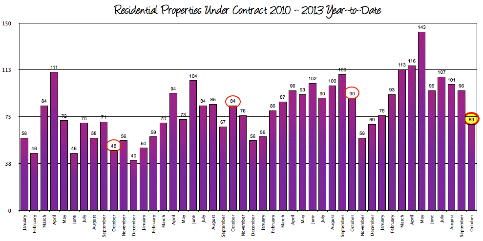 Harrisonburg Real Estate: Contracts 2010 - 2013