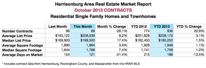 Harrisonburg Real Estate: October 2013 Contracts