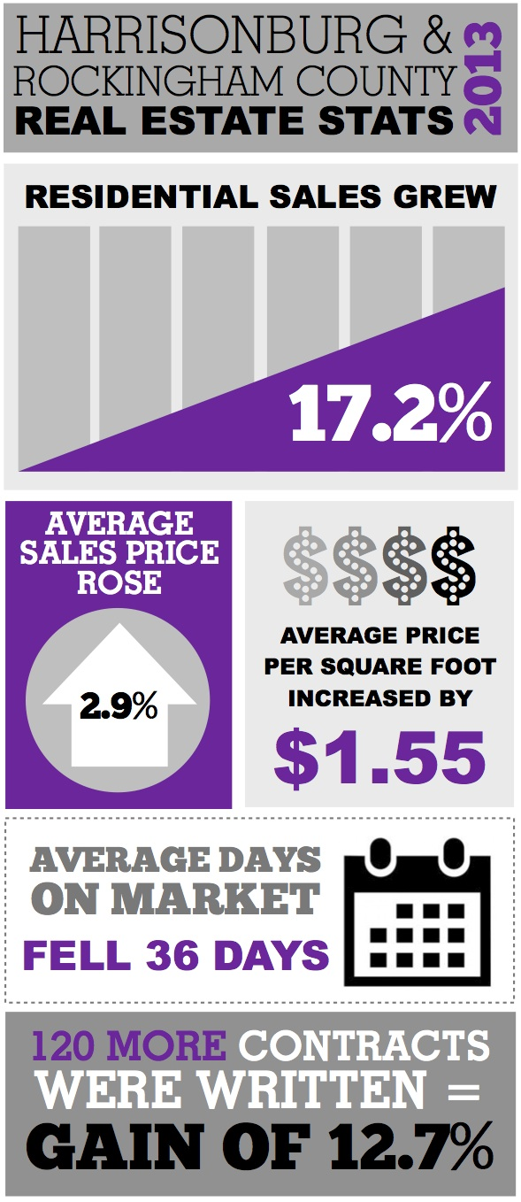 Harrisonburg VA Real Estate: 2013 Market Stats Infographic
