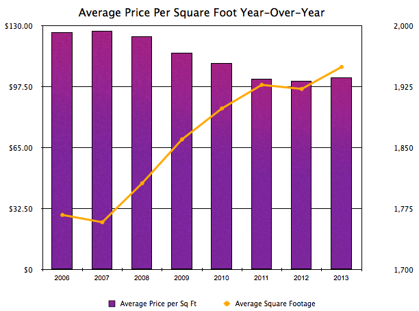 Harrisonburg Real Estate: Avg Price Per SqFt YOY